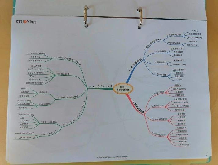 Studying 学習マップ